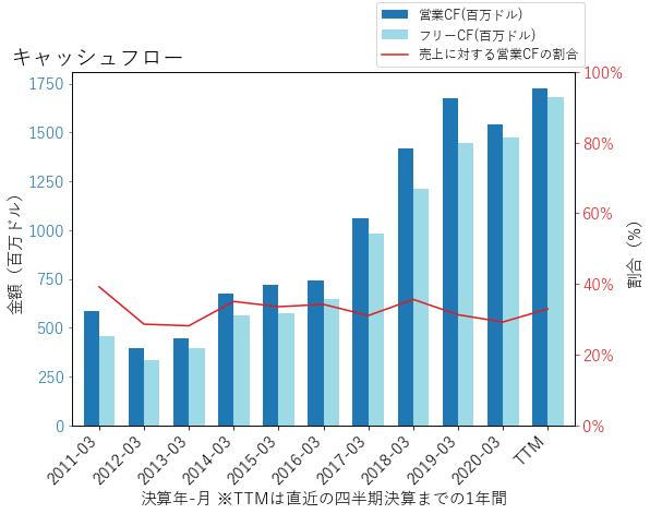 MCHPのキャッシュフローのグラフ