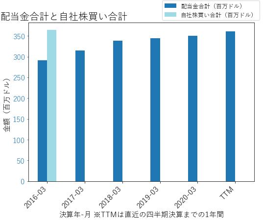 MCHPの配当合計と自社株買いのグラフ