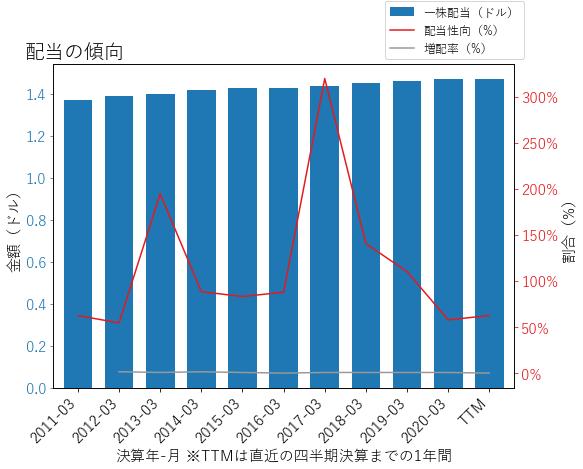 MCHPの配当の傾向のグラフ