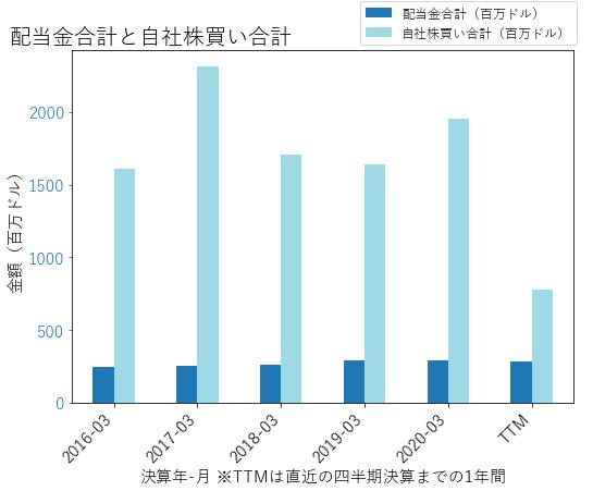MCKの配当合計と自社株買いのグラフ