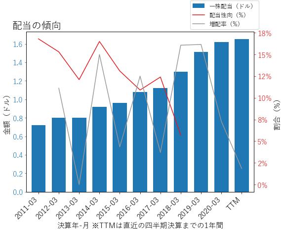 MCKの配当の傾向のグラフ
