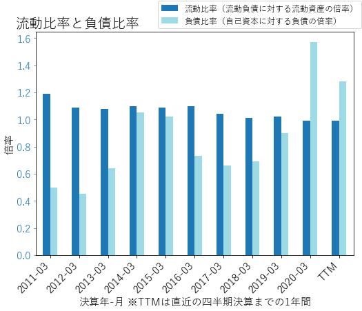MCKのバランスシートの健全性のグラフ