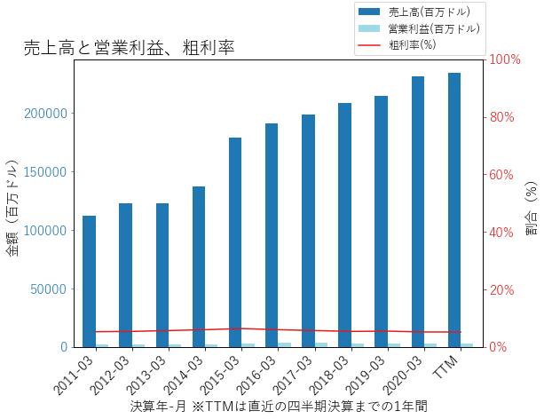 MCKの売上高と営業利益、粗利率のグラフ