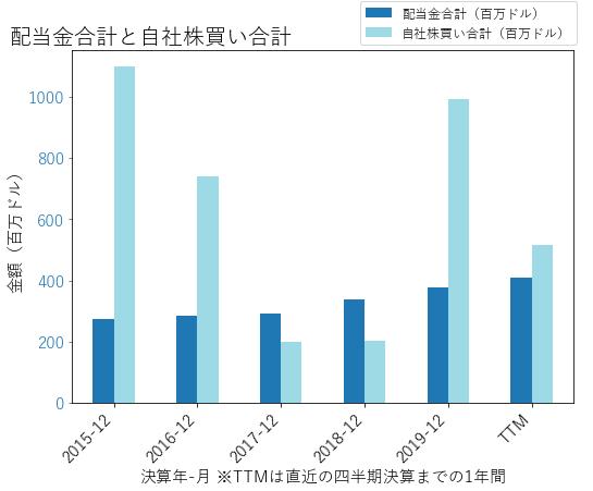 MCOの配当合計と自社株買いのグラフ