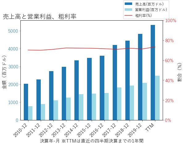 MCOの売上高と営業利益、粗利率のグラフ