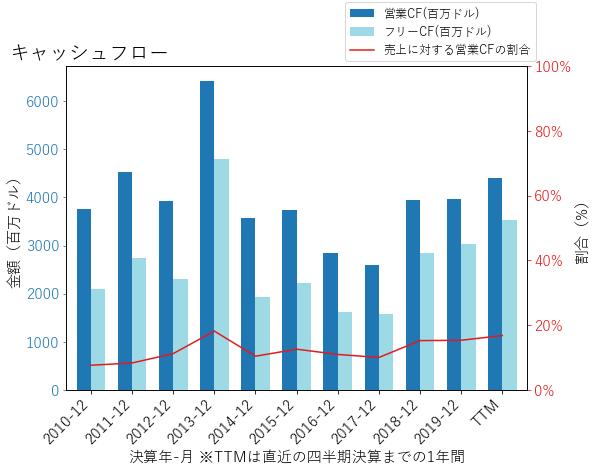 MDLZのキャッシュフローのグラフ