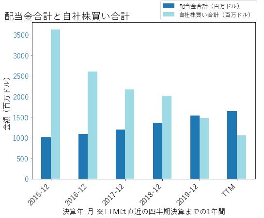 MDLZの配当合計と自社株買いのグラフ