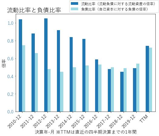 MDLZのバランスシートの健全性のグラフ