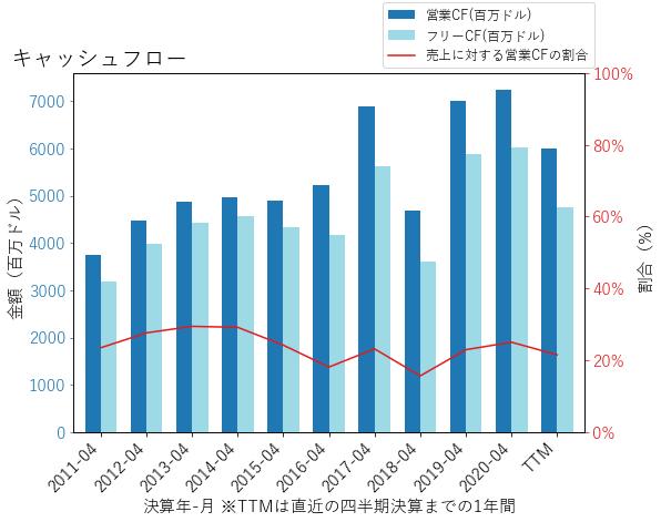 MDTのキャッシュフローのグラフ