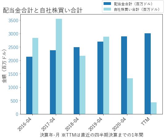 MDTの配当合計と自社株買いのグラフ