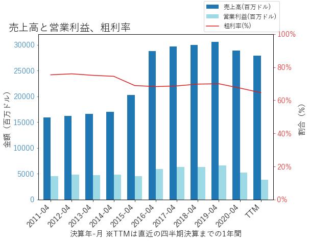 MDTの売上高と営業利益、粗利率のグラフ