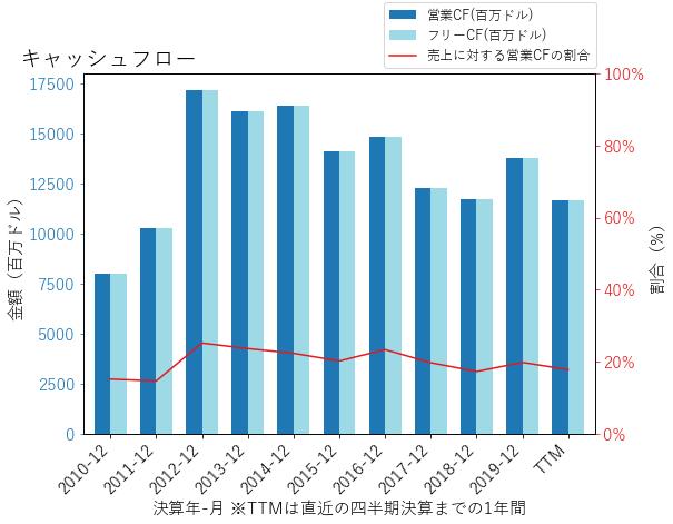 METのキャッシュフローのグラフ