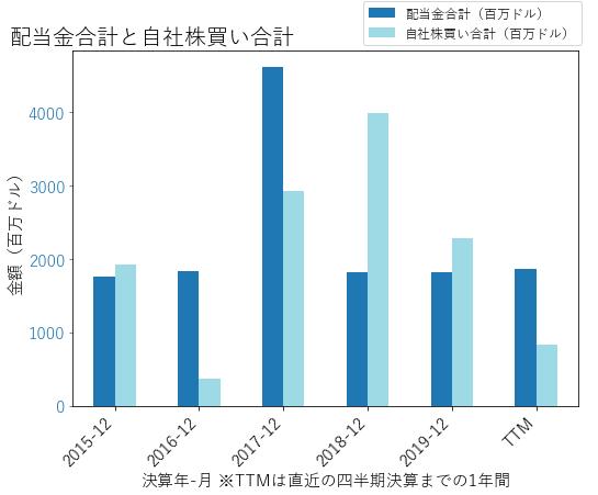 METの配当合計と自社株買いのグラフ