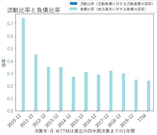 METのバランスシートの健全性のグラフ