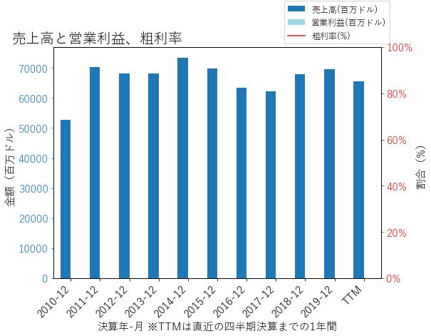 METの売上高と営業利益、粗利率のグラフ