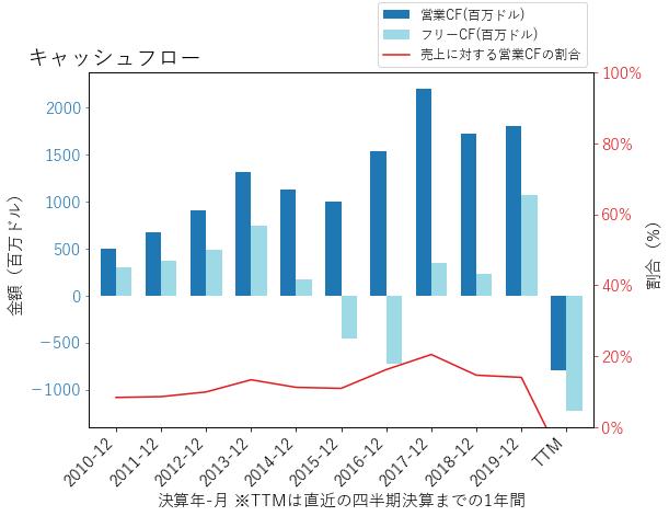 MGMのキャッシュフローのグラフ