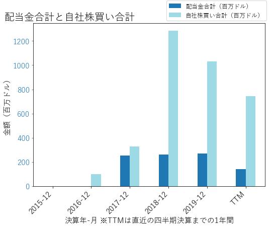 MGMの配当合計と自社株買いのグラフ
