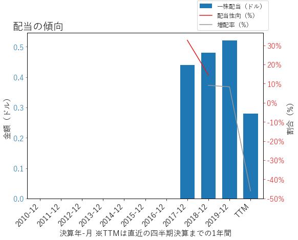 MGMの配当の傾向のグラフ