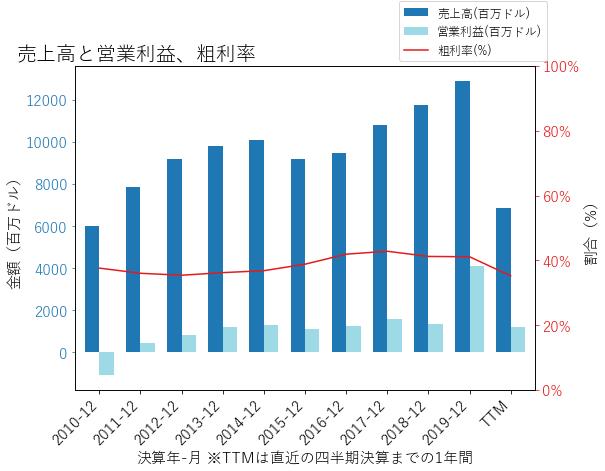 MGMの売上高と営業利益、粗利率のグラフ