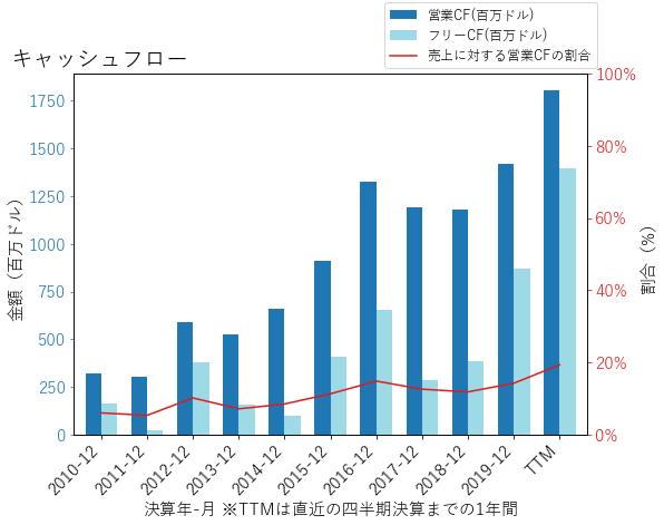 MHKのキャッシュフローのグラフ