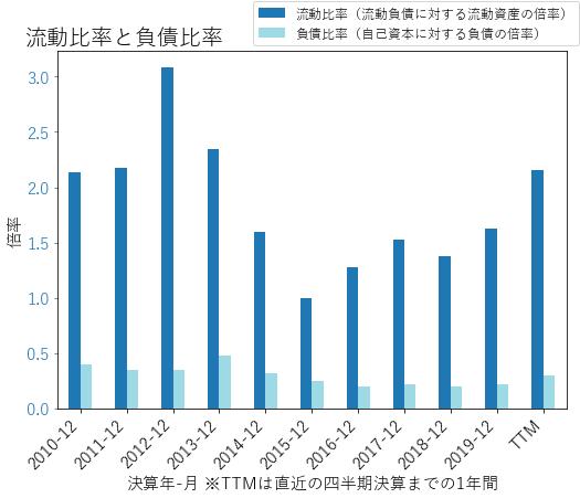 MHKのバランスシートの健全性のグラフ