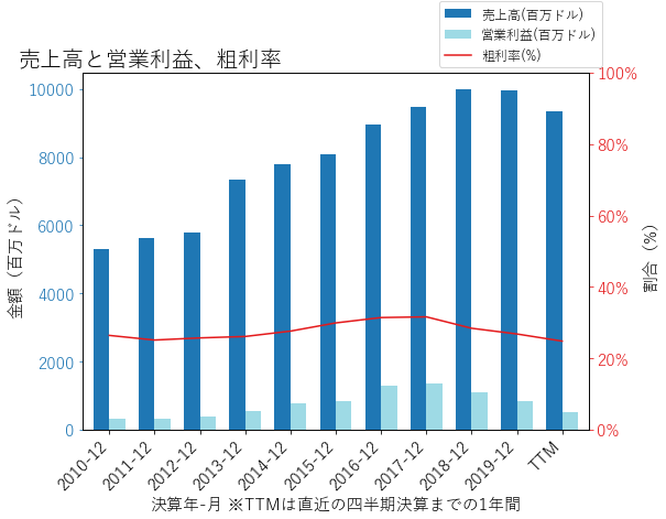 MHKの売上高と営業利益、粗利率のグラフ