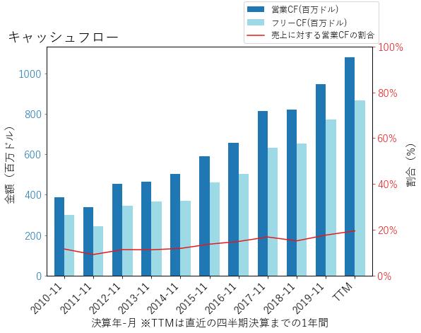MKCのキャッシュフローのグラフ