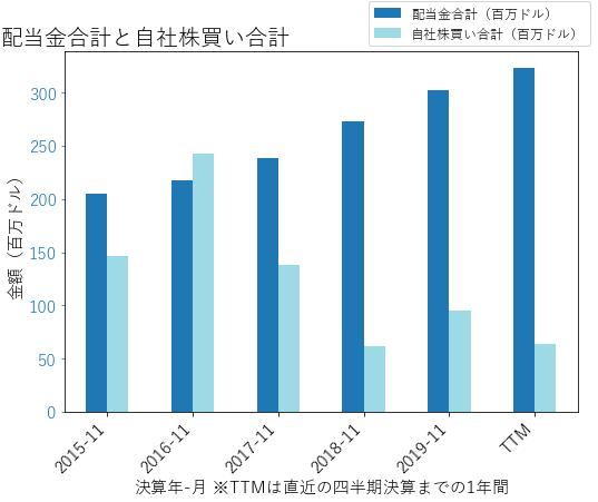 MKCの配当合計と自社株買いのグラフ
