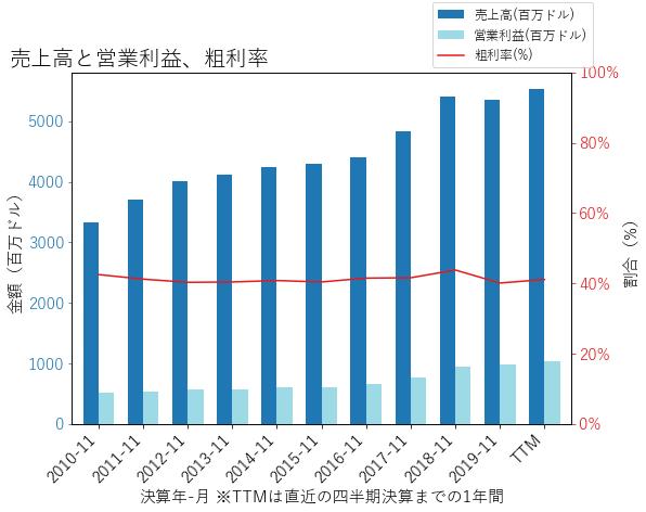MKCの売上高と営業利益、粗利率のグラフ