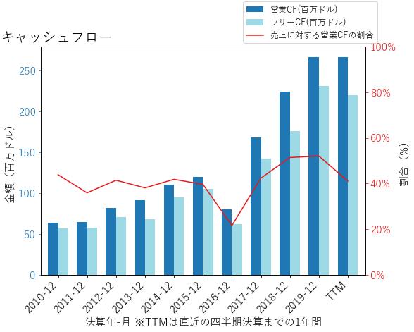 MKTXのキャッシュフローのグラフ
