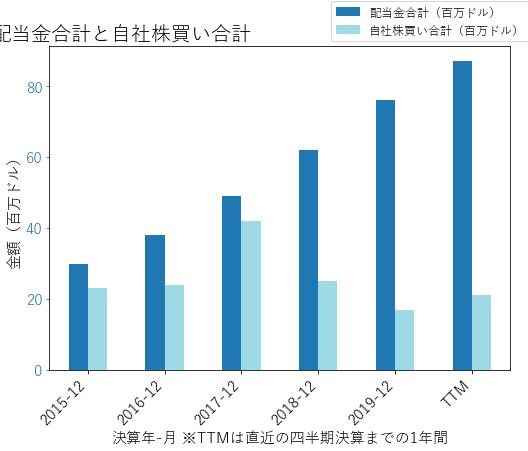 MKTXの配当合計と自社株買いのグラフ