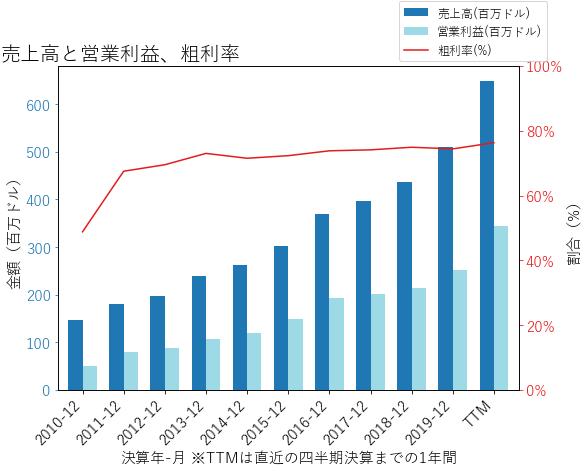 MKTXの売上高と営業利益、粗利率のグラフ