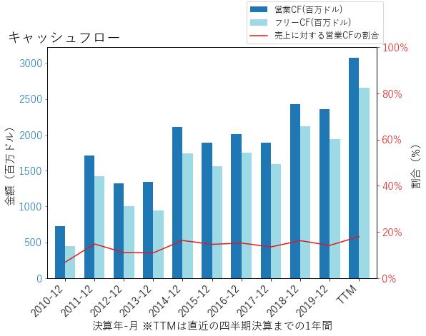 MMCのキャッシュフローのグラフ