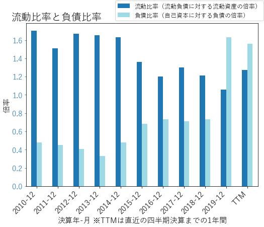 MMCのバランスシートの健全性のグラフ