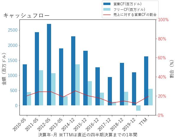 MOSのキャッシュフローのグラフ