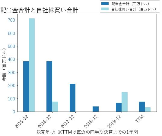 MOSの配当合計と自社株買いのグラフ