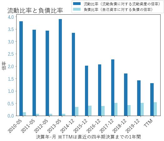 MOSのバランスシートの健全性のグラフ