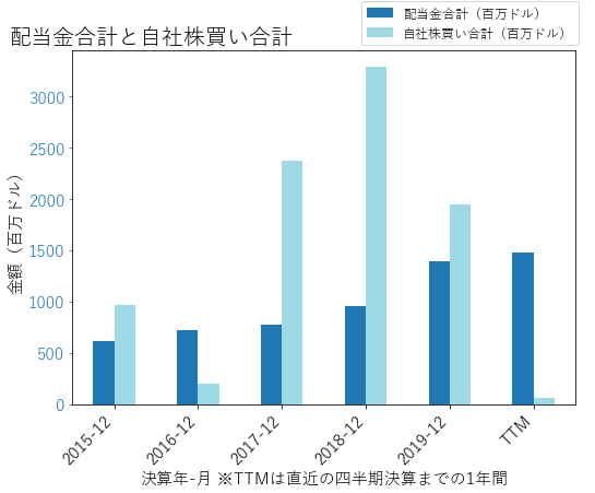 MPCの配当合計と自社株買いのグラフ