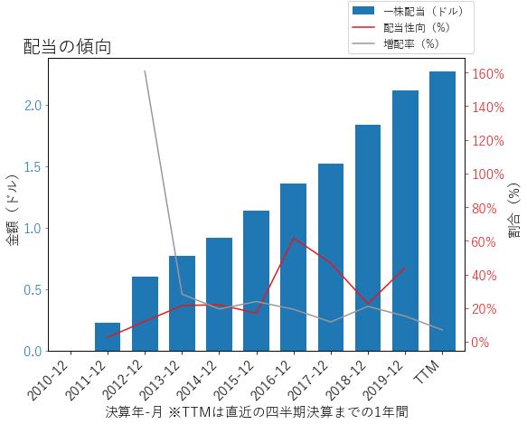 MPCの配当の傾向のグラフ