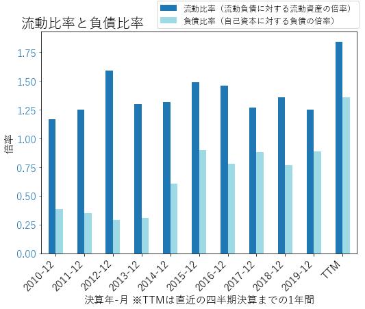 MPCのバランスシートの健全性のグラフ