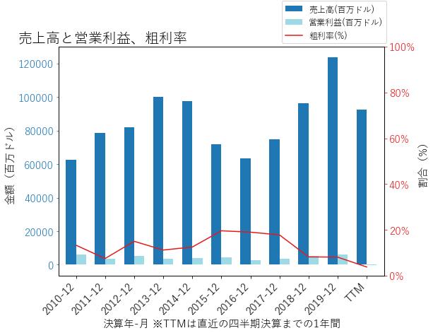 MPCの売上高と営業利益、粗利率のグラフ