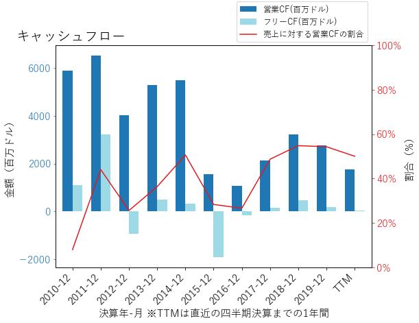 MROのキャッシュフローのグラフ