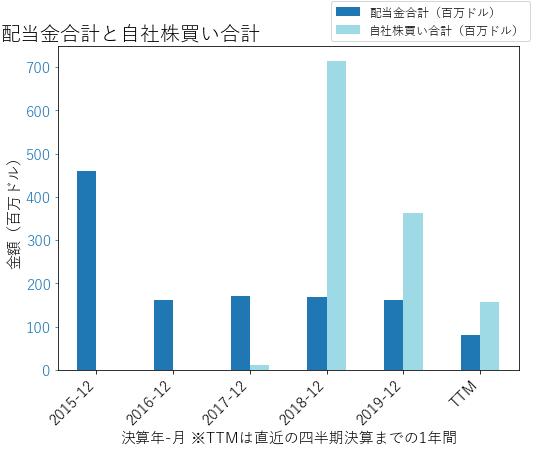MROの配当合計と自社株買いのグラフ