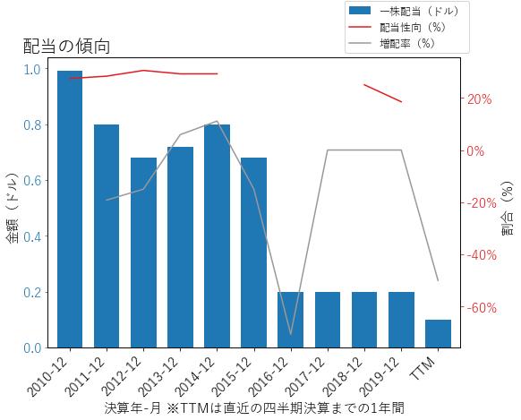 MROの配当の傾向のグラフ