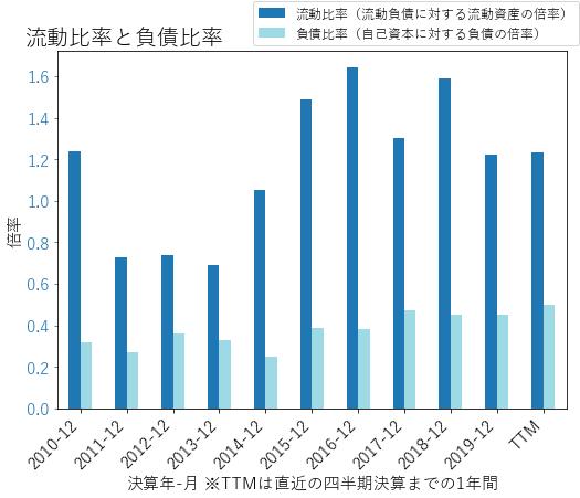 MROのバランスシートの健全性のグラフ