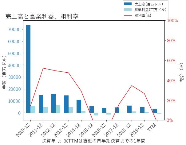 MROの売上高と営業利益、粗利率のグラフ