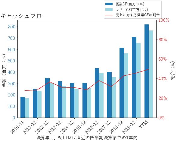MSCIのキャッシュフローのグラフ
