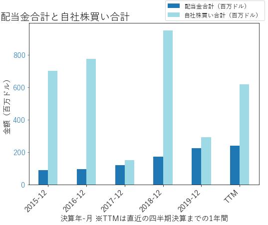 MSCIの配当合計と自社株買いのグラフ