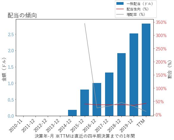 MSCIの配当の傾向のグラフ