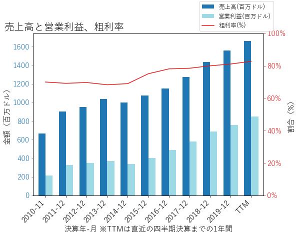 MSCIの売上高と営業利益、粗利率のグラフ